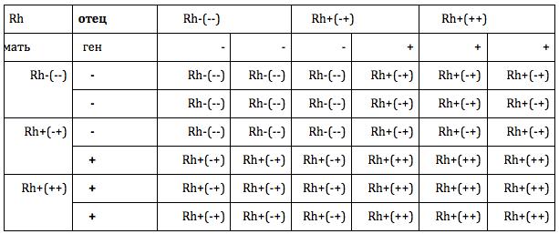 таблица резус-фактор наследственность